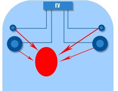 Как подобрать процессорные автомагнитолы