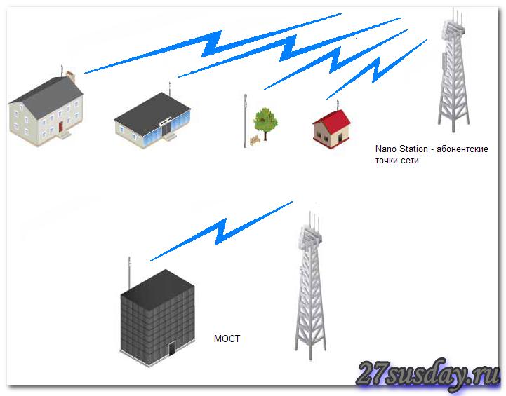 Buy, Ubiquiti NanoStation M2 street, all-weather access
