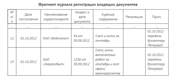 Организация эффективной системы управления продажами.