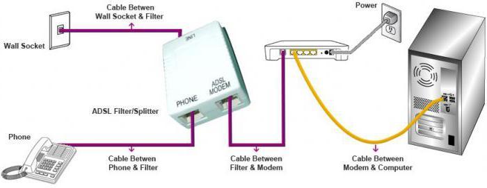 Parameter adsl Rostelecom. Wie stelle ich eine Internetverbindung ...